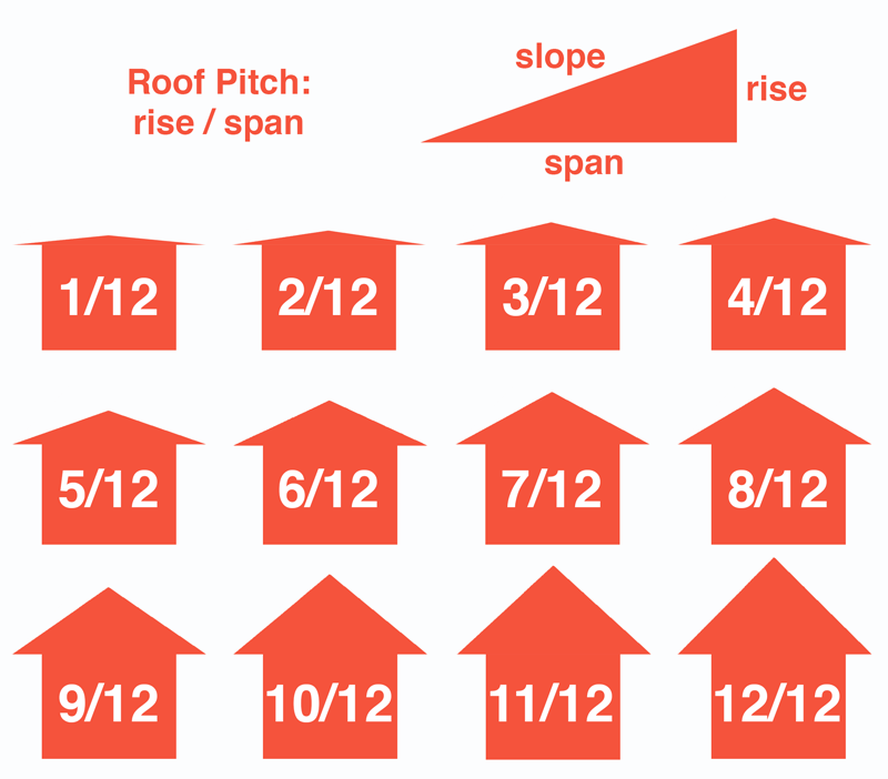 The Best Roof Pitch for your Construction Project